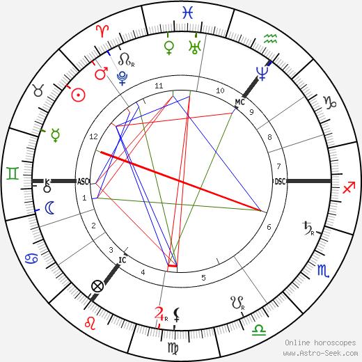 Тобиас Ассер Tobias Asser день рождения гороскоп, Tobias Asser Натальная карта онлайн