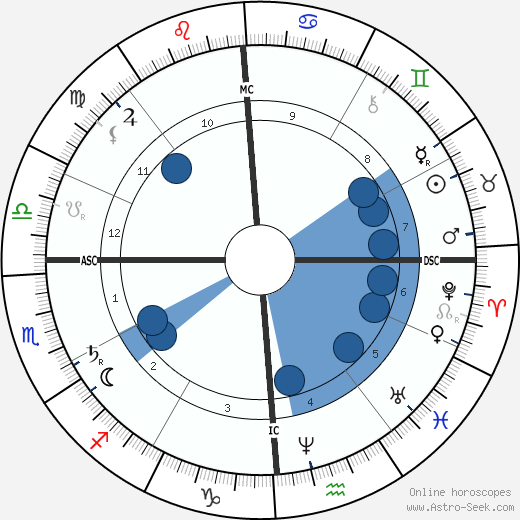 John Wilkes Booth horoscope, astrology, sign, zodiac, date of birth, instagram