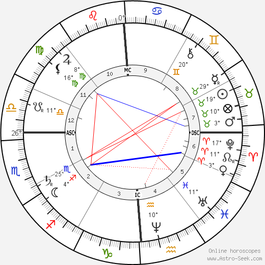 John Wilkes Booth birth chart, biography, wikipedia 2019, 2020