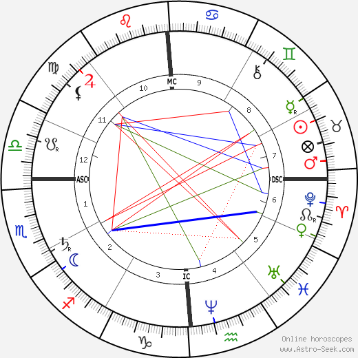 John Wilkes Booth astro natal birth chart, John Wilkes Booth horoscope, astrology