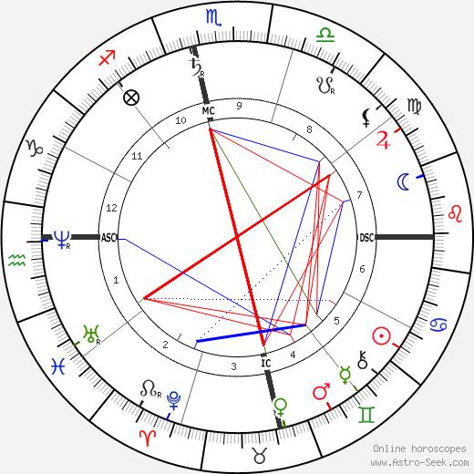 Bankim Chandra Chattopadhyay astro natal birth chart, Bankim Chandra Chattopadhyay horoscope, astrology