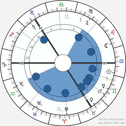 Gustav von Schmoller wikipedia, horoscope, astrology, instagram
