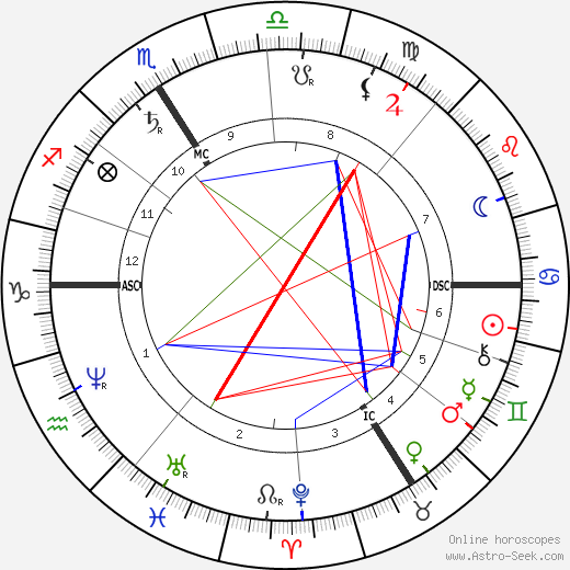 Густав фон Шмоллер Gustav von Schmoller день рождения гороскоп, Gustav von Schmoller Натальная карта онлайн