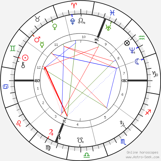 Maria Fortuny astro natal birth chart, Maria Fortuny horoscope, astrology