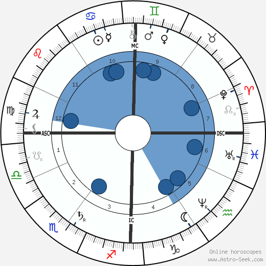Count Zeppelin horoscope, astrology, sign, zodiac, date of birth, instagram