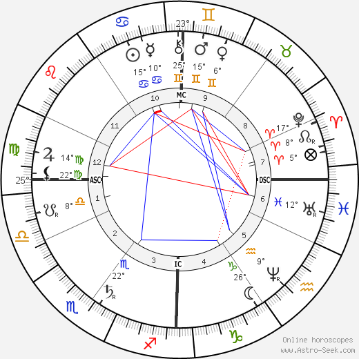 Count Zeppelin birth chart, biography, wikipedia 2018, 2019