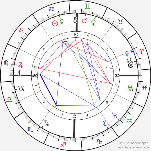 Count Zeppelin astro natal birth chart, Count Zeppelin horoscope, astrology