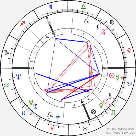 John Wanamaker день рождения гороскоп, John Wanamaker Натальная карта онлайн