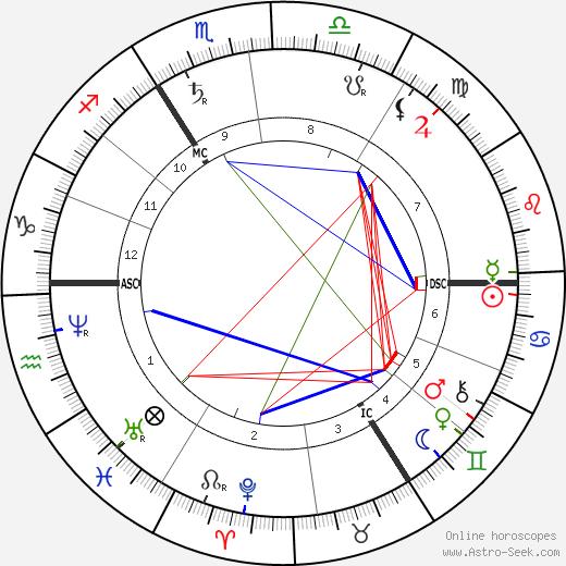 Нептун Neptune день рождения гороскоп, Neptune Натальная карта онлайн