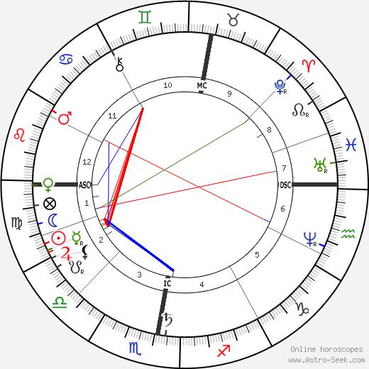 Anton Mauve tema natale, oroscopo, Anton Mauve oroscopi gratuiti, astrologia