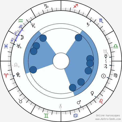 Nikolaj Nikolajevič Gerard wikipedia, horoscope, astrology, instagram