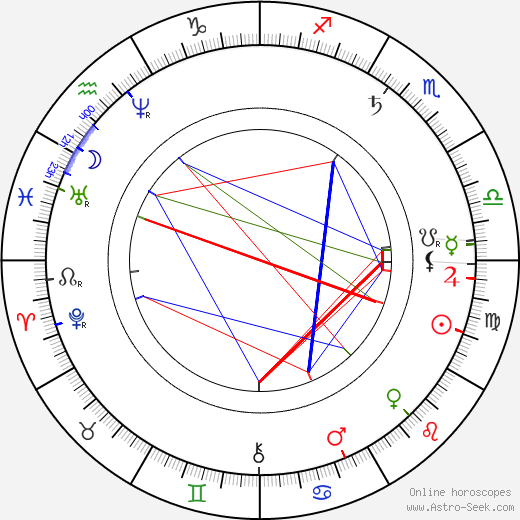 Nikolaj Nikolajevič Gerard astro natal birth chart, Nikolaj Nikolajevič Gerard horoscope, astrology