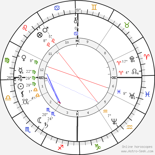 Victoria Woodhull tema natale, biography, Biografia da Wikipedia 2020, 2021