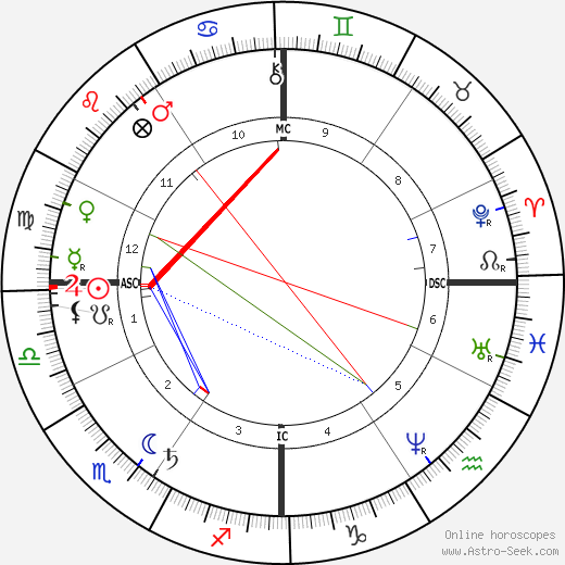 Victoria Woodhull astro natal birth chart, Victoria Woodhull horoscope, astrology