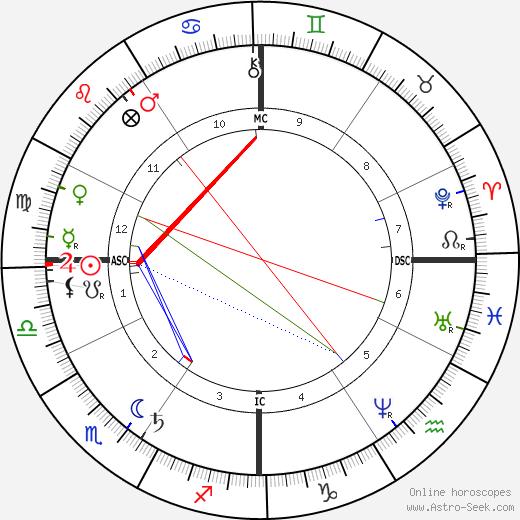 Victoria Woodhull tema natale, oroscopo, Victoria Woodhull oroscopi gratuiti, astrologia