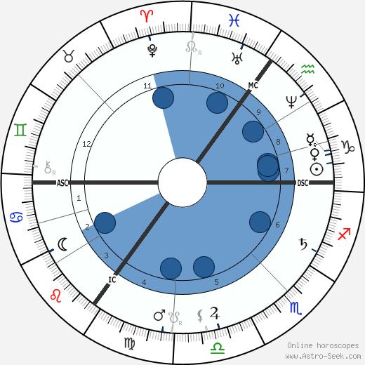 Ouida wikipedia, horoscope, astrology, instagram