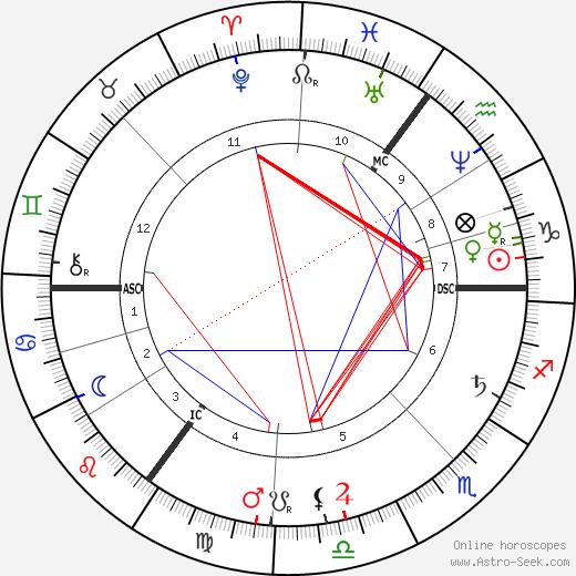 Ouida tema natale, oroscopo, Ouida oroscopi gratuiti, astrologia