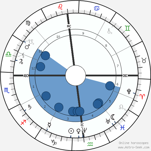 Paul Cézanne wikipedia, horoscope, astrology, instagram