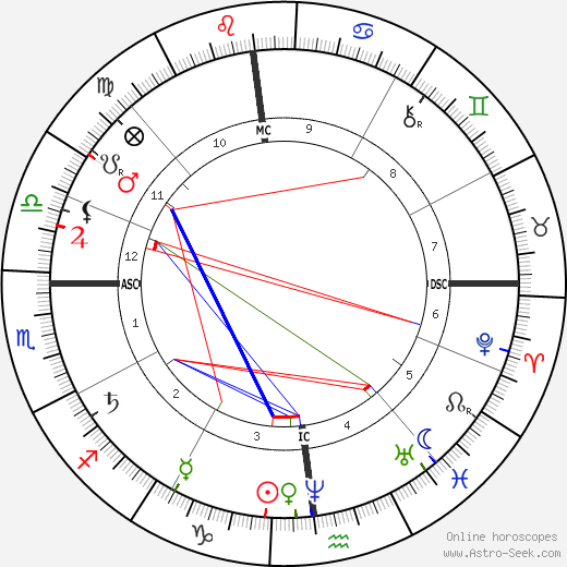 Paul Cézanne astro natal birth chart, Paul Cézanne horoscope, astrology