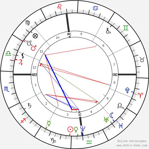Paul Cézanne tema natale, oroscopo, Paul Cézanne oroscopi gratuiti, astrologia