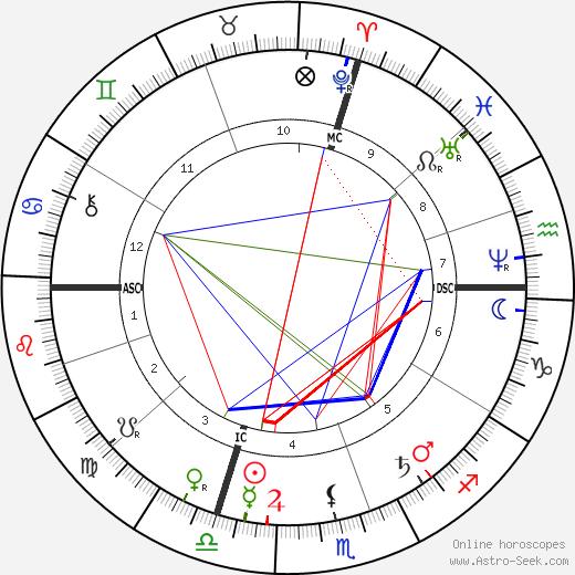 Chester B. Jordan день рождения гороскоп, Chester B. Jordan Натальная карта онлайн