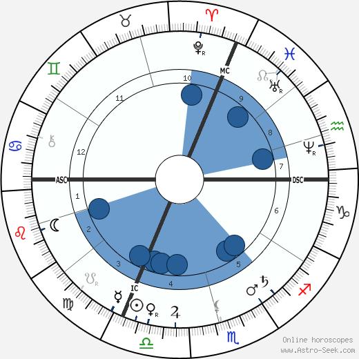 Hans Thoma wikipedia, horoscope, astrology, instagram