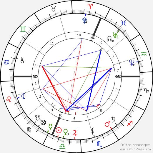 Hans Thoma astro natal birth chart, Hans Thoma horoscope, astrology