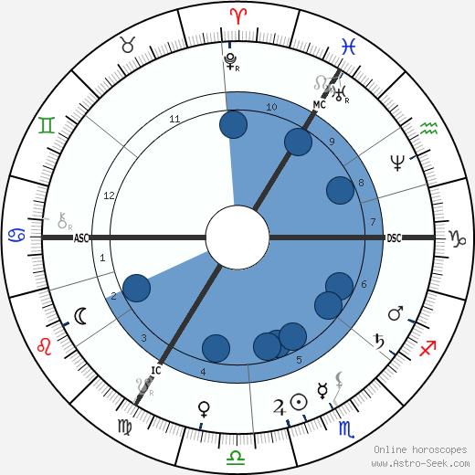 Kate Dickens wikipedia, horoscope, astrology, instagram