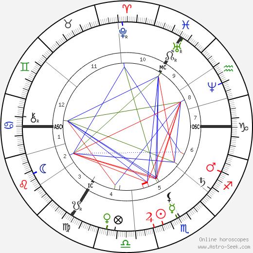 Kate Dickens день рождения гороскоп, Kate Dickens Натальная карта онлайн