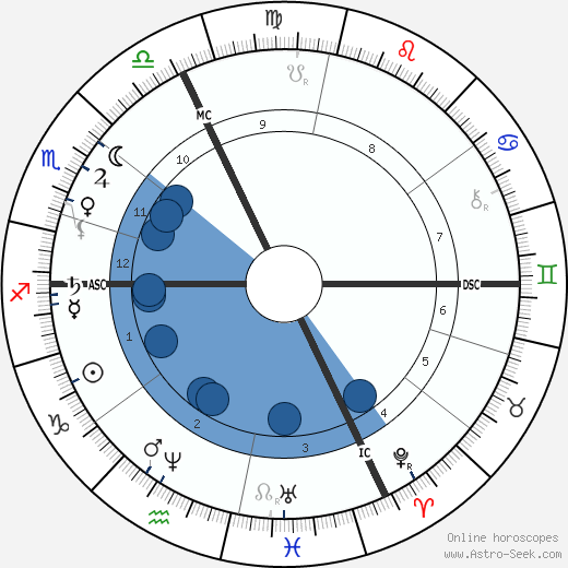 Albert de Lapparent wikipedia, horoscope, astrology, instagram