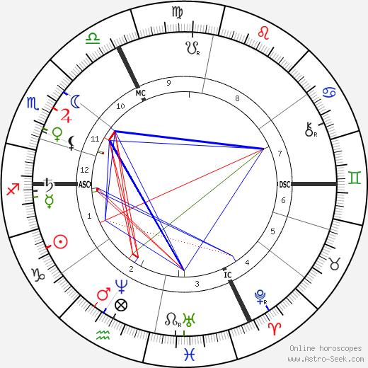 Albert de Lapparent tema natale, oroscopo, Albert de Lapparent oroscopi gratuiti, astrologia