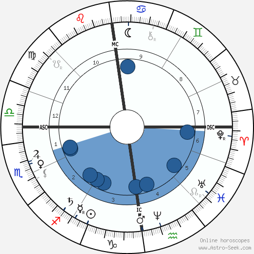 George Bland Humble horoscope, astrology, sign, zodiac, date of birth, instagram