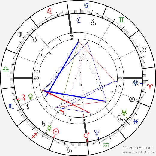 George Bland Humble день рождения гороскоп, George Bland Humble Натальная карта онлайн