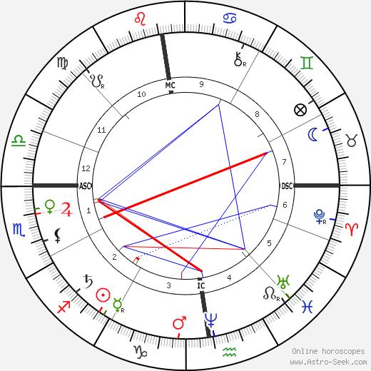 Теодюль Рибо Theodule-Armand Ribot день рождения гороскоп, Theodule-Armand Ribot Натальная карта онлайн
