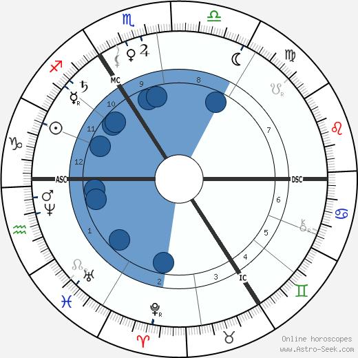William Erasmus Darwin wikipedia, horoscope, astrology, instagram
