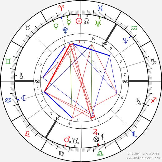 Alexandrine Zola tema natale, oroscopo, Alexandrine Zola oroscopi gratuiti, astrologia