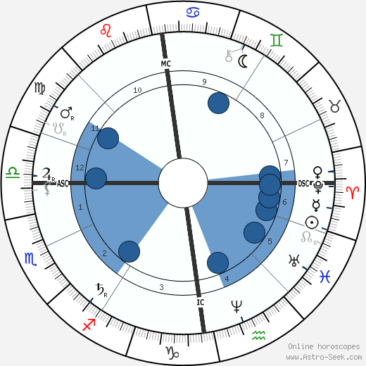 Modest Mussorgsky wikipedia, horoscope, astrology, instagram