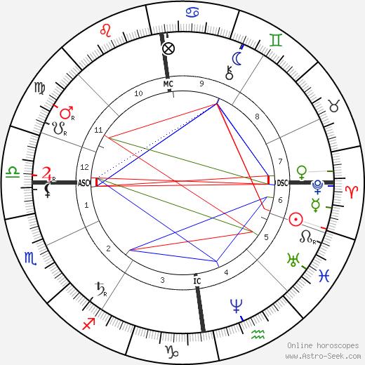 Modest Mussorgsky tema natale, oroscopo, Modest Mussorgsky oroscopi gratuiti, astrologia