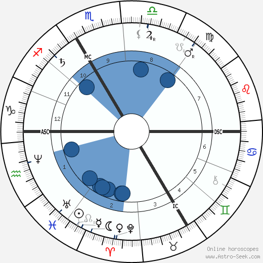 Sully Prudhomme wikipedia, horoscope, astrology, instagram