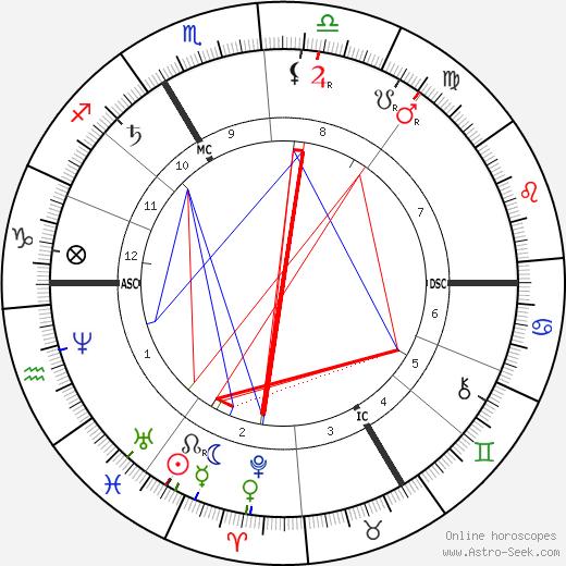 Сюлли-Прюдом Sully Prudhomme день рождения гороскоп, Sully Prudhomme Натальная карта онлайн