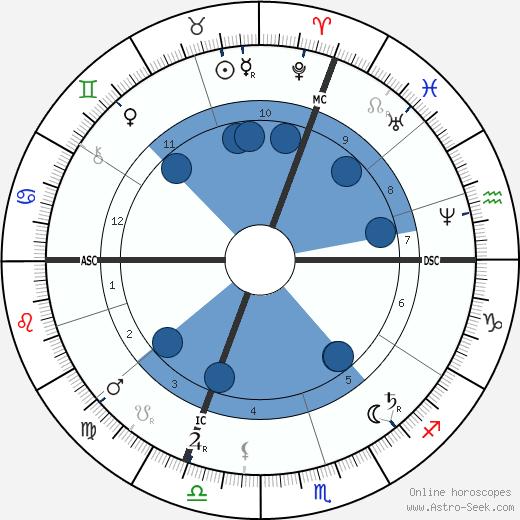 Hilaire Chardonnet wikipedia, horoscope, astrology, instagram