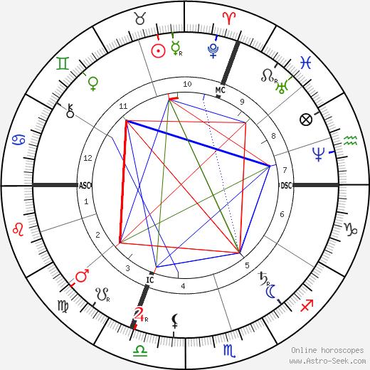 Hilaire Chardonnet день рождения гороскоп, Hilaire Chardonnet Натальная карта онлайн