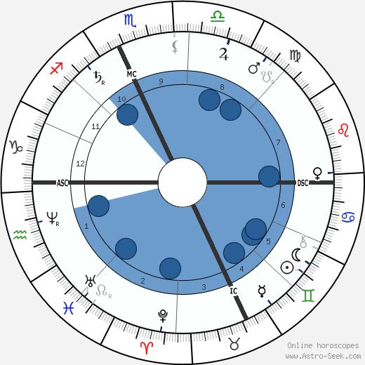 Jean-Barnabé Amy wikipedia, horoscope, astrology, instagram