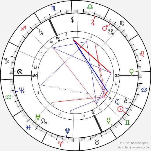 Jean-Barnabé Amy astro natal birth chart, Jean-Barnabé Amy horoscope, astrology