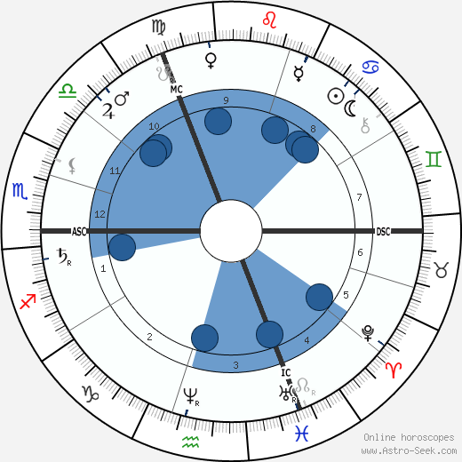 Adolphus Busch wikipedia, horoscope, astrology, instagram