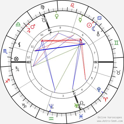Adolphus Busch день рождения гороскоп, Adolphus Busch Натальная карта онлайн