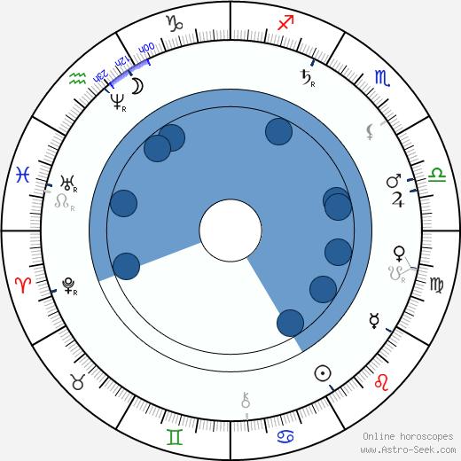 Edmund Chvalovský wikipedia, horoscope, astrology, instagram