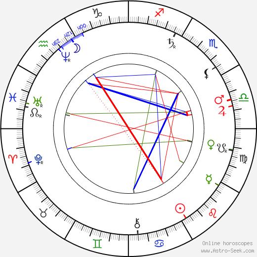 Edmund Chvalovský astro natal birth chart, Edmund Chvalovský horoscope, astrology