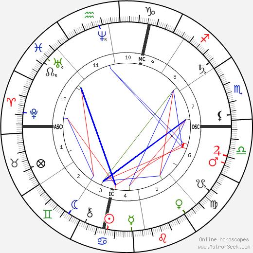 John D. Rockefeller Sr. tema natale, oroscopo, John D. Rockefeller Sr. oroscopi gratuiti, astrologia
