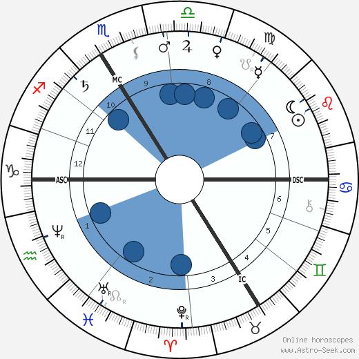 Gaston Paris wikipedia, horoscope, astrology, instagram